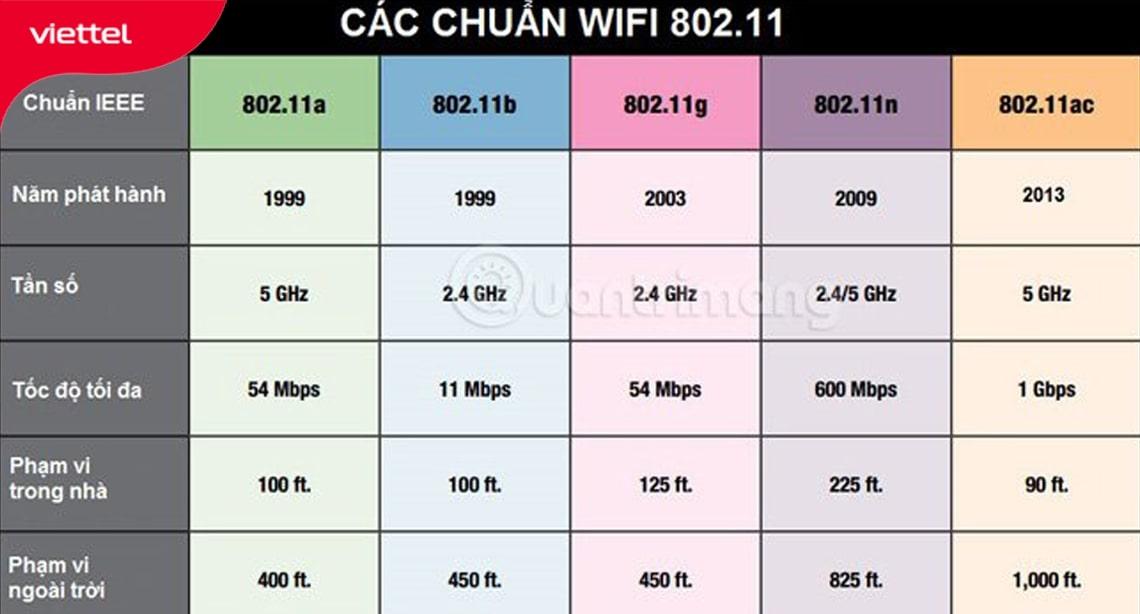 Bảng phạm vi phủ sóng Wifi trong nhà và ngoài trời của các chuẩn Wifi hỗ trợ phổ biến hiện nay