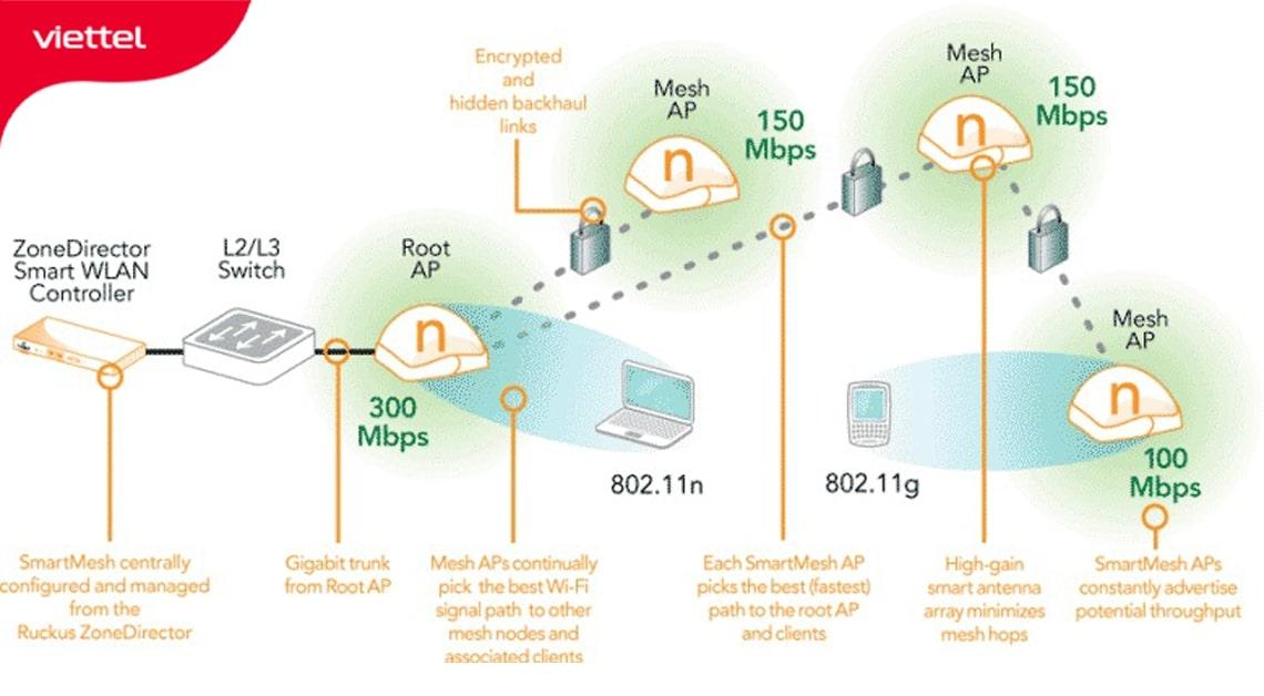 Sơ đồ minh họa băng thông suy giảm giữa các thiết bị Wifi Mesh