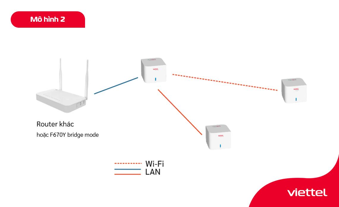 Hai mô hình triển khai Viettel Home Wifi mở rộng vùng phủ sóng wifi.