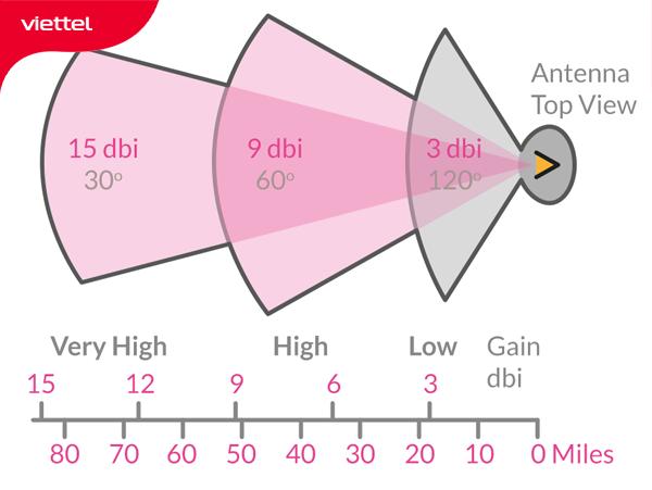 Độ lợi anten càng cao, tầm phát sóng càng xa.
