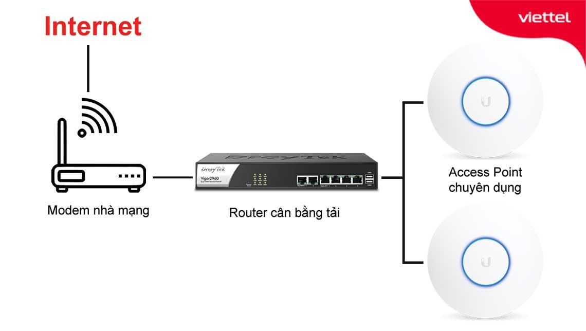 Hệ thống wifi phù hợp cho các quán cafe hướng đến đối tượng khách hàng có nhu cầu sử dụng Internet tốc độ cao.
