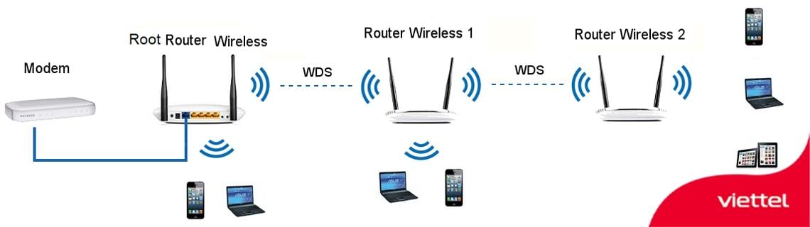 Hệ thống wifi sử dụng WDS