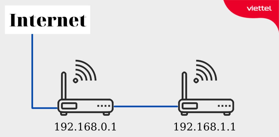 Kết nối 2 router wifi khác lớp mạng có tính ứng dụng cao khi hệ thống mạng phục vụ nhiều nhu cầu khác nhau.