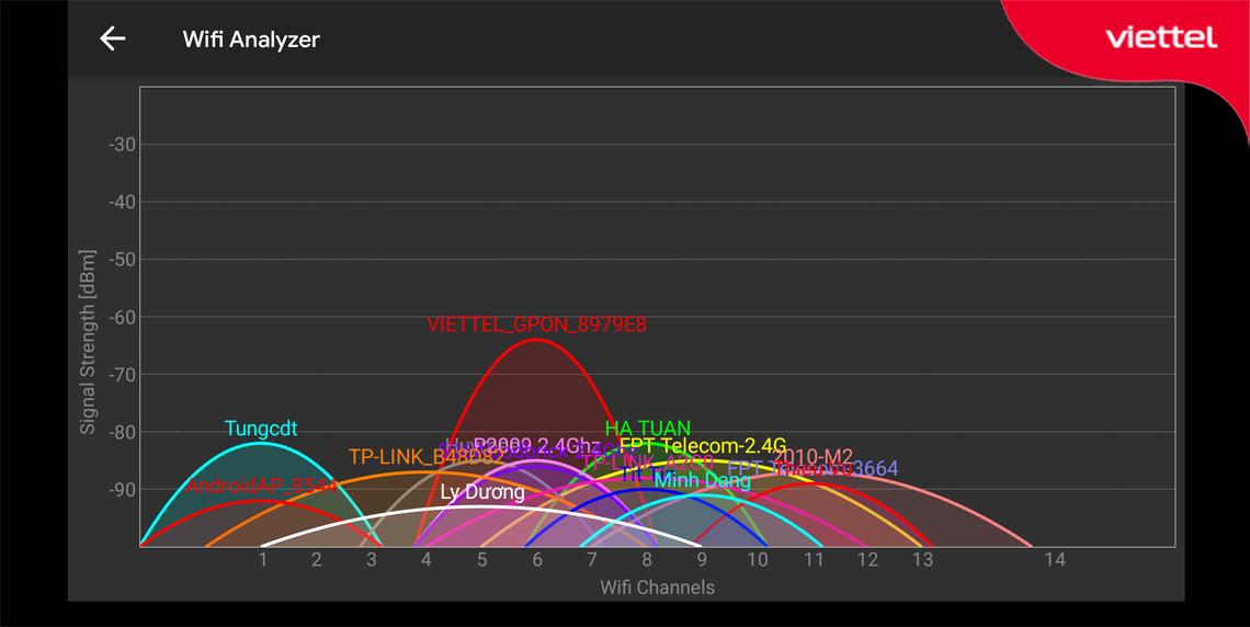 Kiểm tra và xác định kênh phát sóng wifi