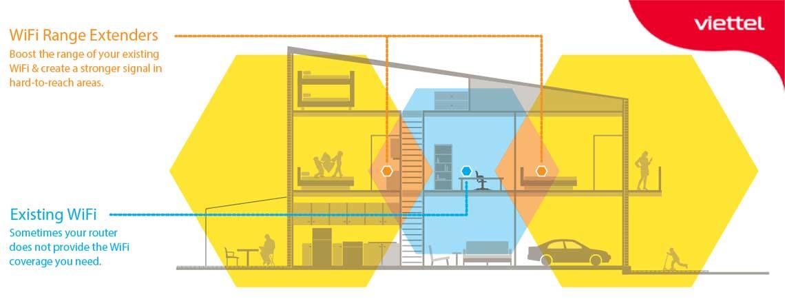 Nhà diện tích rộng nên lắp đặt vị trí modem tổng ở giữa để đảm bảo các vùng phủ sóng wifi tốt ổn định