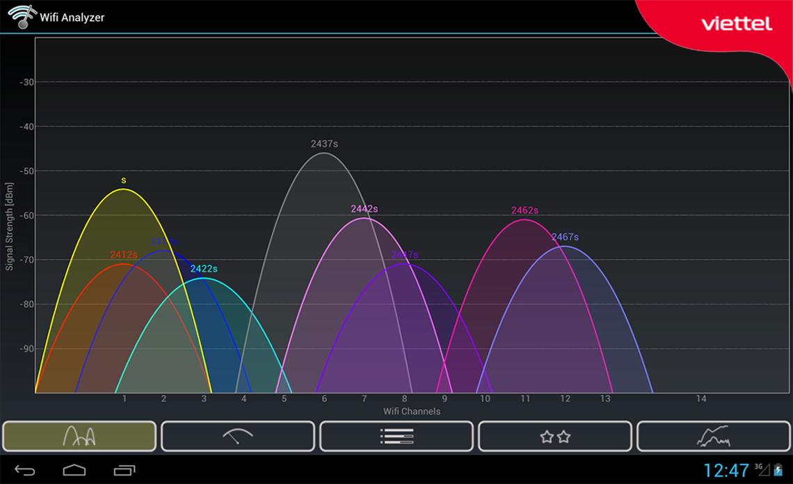 Màn hình hiển thị tất cả sóng wifi và kênh truyền tương ứng tại giao diện Channel Graph
