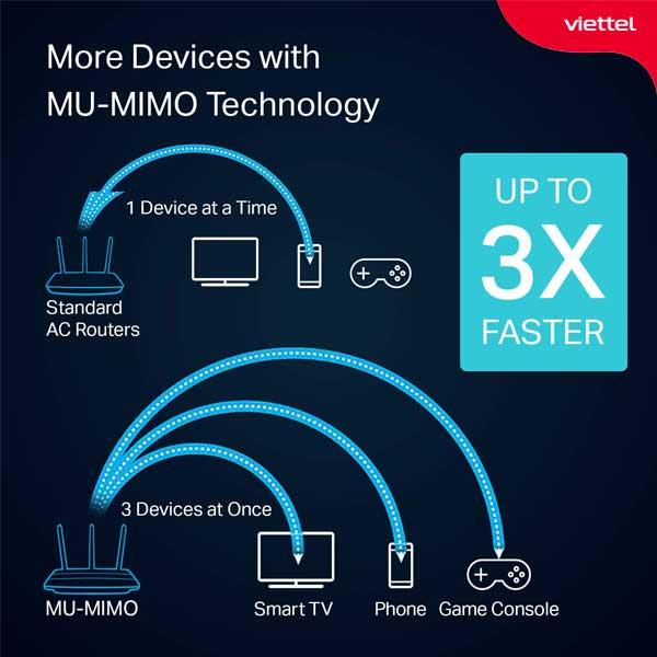 MIMO hiện đang là công nghệ được nhiều nhà mạng ưu tiên sử dụng hiện nay.