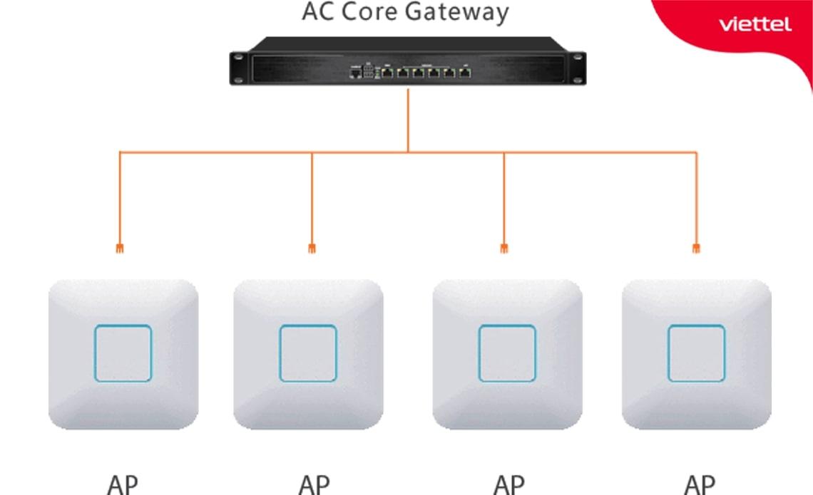 Minh họa giải pháp hệ thống wifi cho quán cafe hơn 100 kết nối cùng lúc