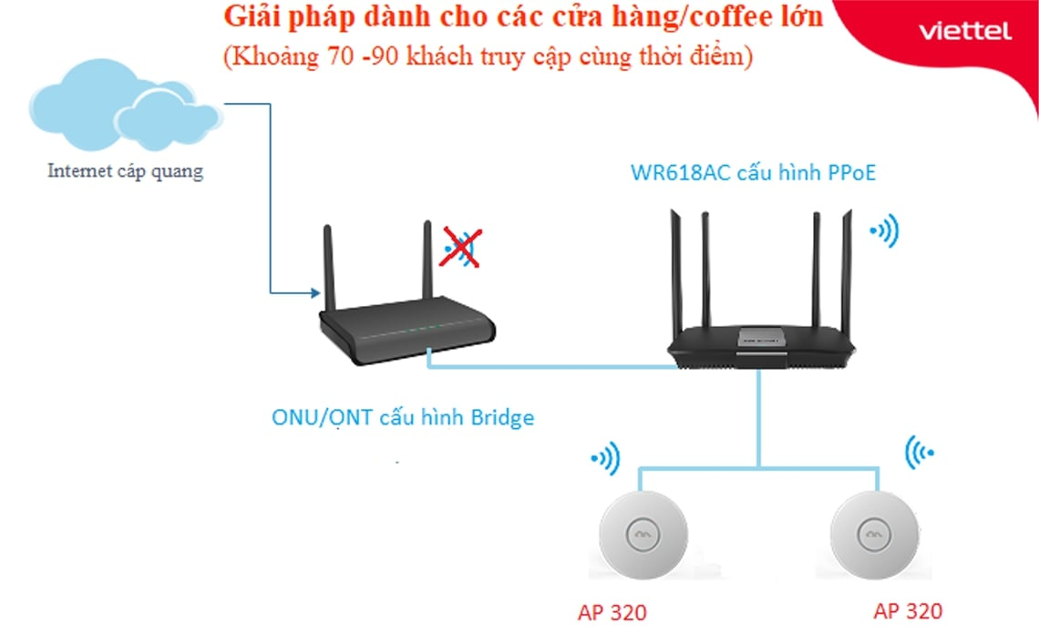 Minh họa giải pháp wifi cho quán cafe có từ 70-90 khách truy cập cùng thời điểm