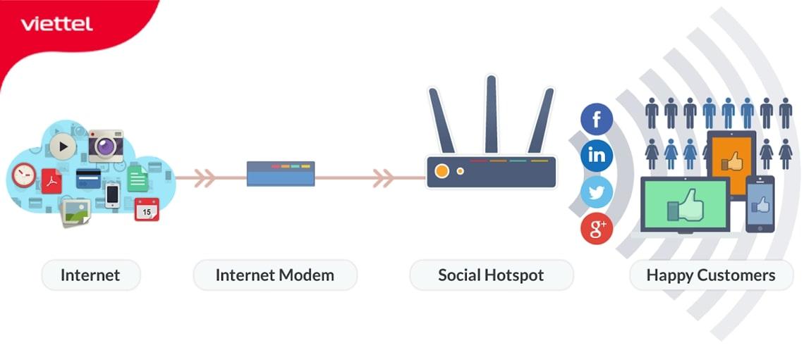 Minh họa sơ đồ kết nối cho quán cafe dưới 40 kết nối