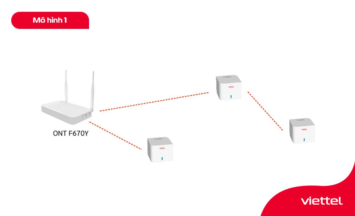 Mô hình Mesh Wifi với Mesh trung tâm là Node chính của bộ Home Wifi Mesh