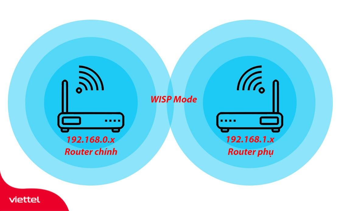 Mô hình cách kết nối 2 Router wifi không dây bằng tính năng WISP