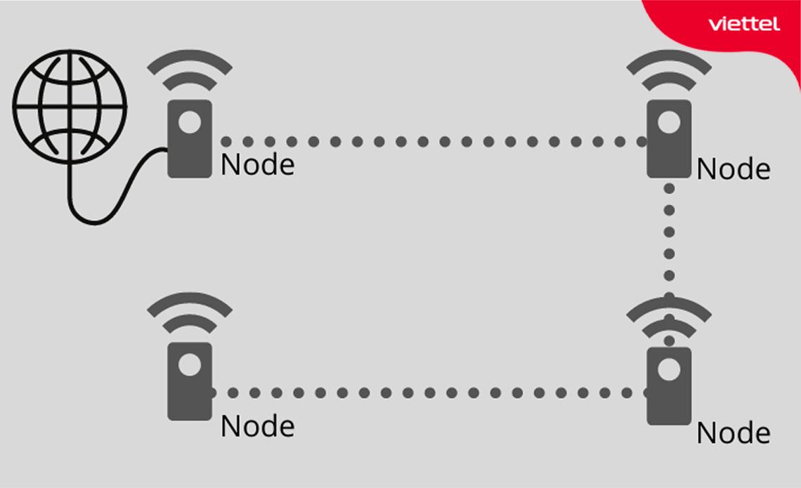 Mô hình hoạt động của Wifi Mesh.