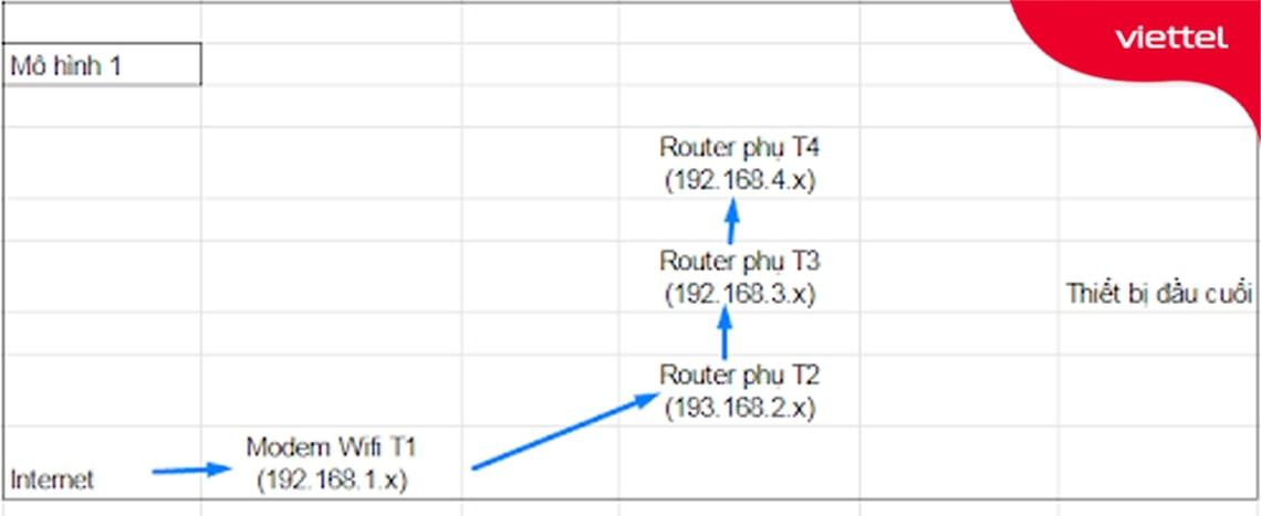 Mô hình kết nối wifi cùng lớp mạng với Router chính là Modem Wifi