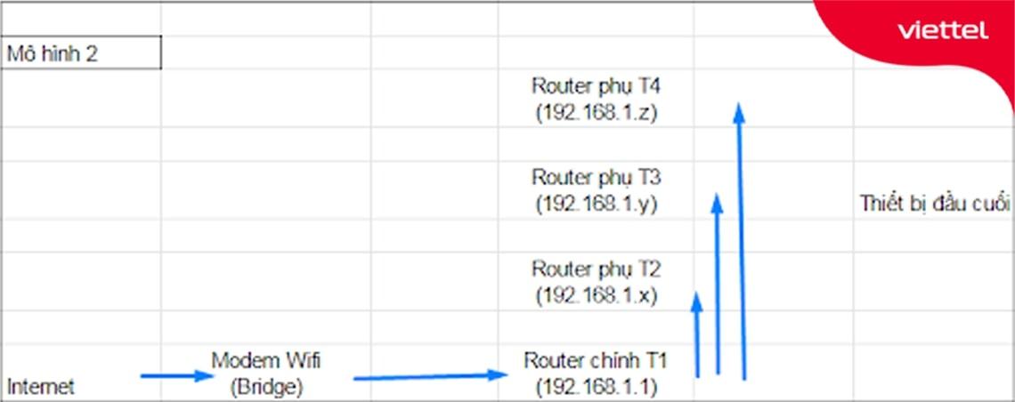 Mô hình kết nối wifi cùng lớp mạng với Router chính