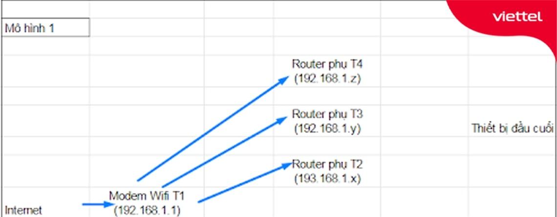 Mô hình kết nối wifi khác lớp mạng với Router chính là Modem wifi
