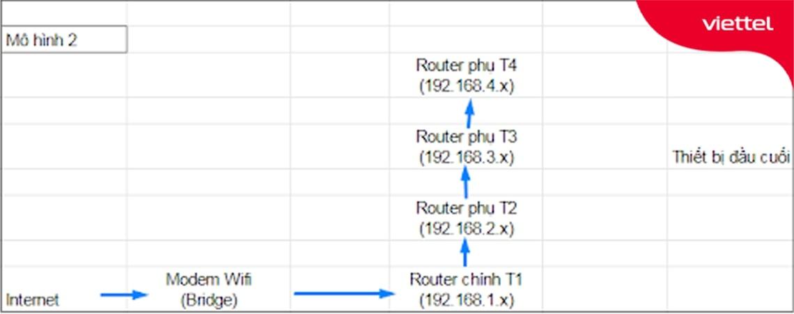 Mô hình kết nối wifi khác lớp mạng với Router chính