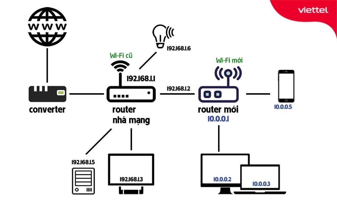 Mô hình lắp đặt 2 Modem (Router) Wifi cùng lớp mạng