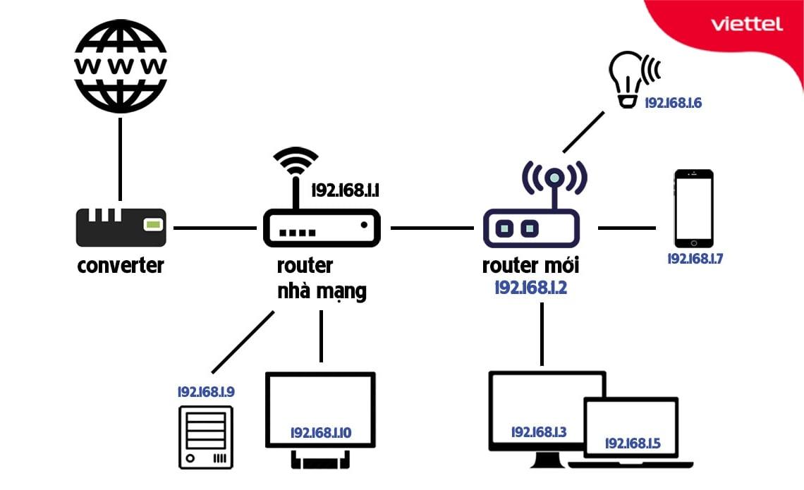 Mô hình lắp đặt 2 Router Wifi khác lớp mạng