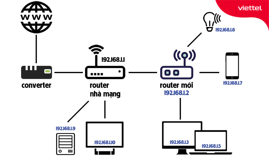 Mô hình lắp đặt mạng wifi lắp thêm access point mới mở rộng vùng phủ sóng wifi trong nhà.