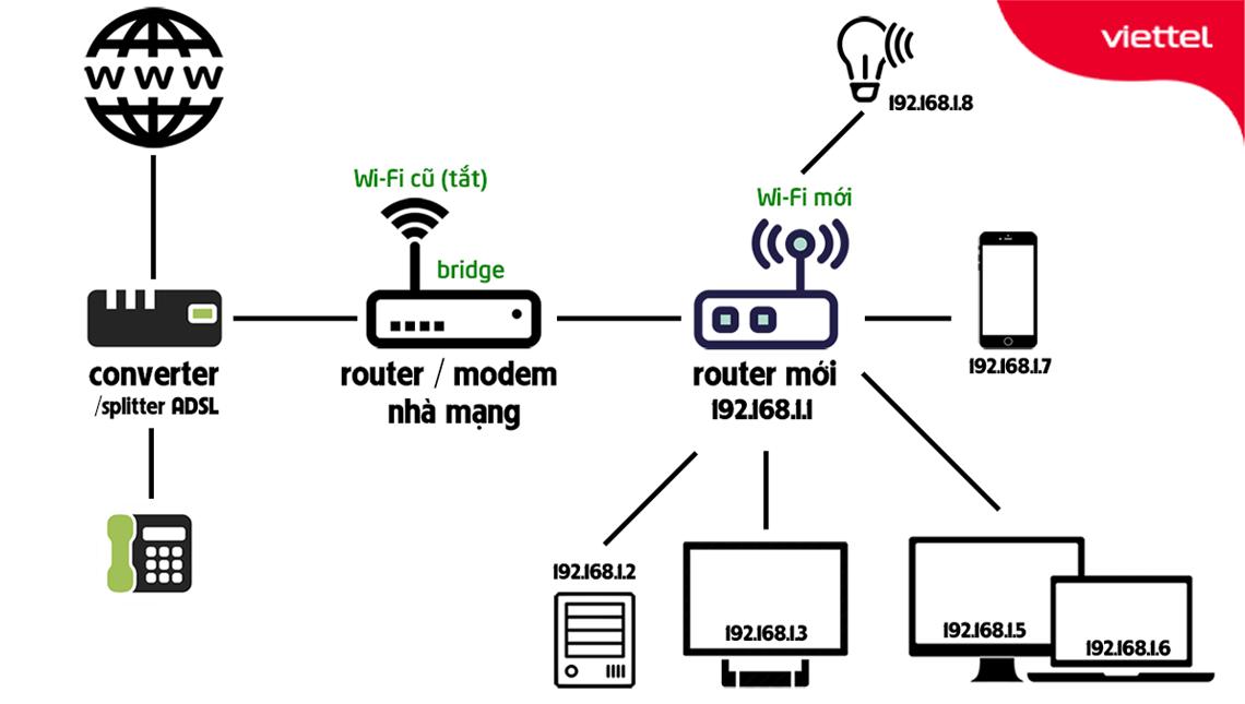 Mô hình tổng thể quá trình lắp đặt Router Wifi thay thế cho Modem Wifi của nhà mạng