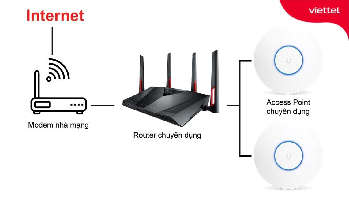 Mô hình wifi kết hợp Router chuyên dụng và Access Point chuyên dụng cho quán cafe.