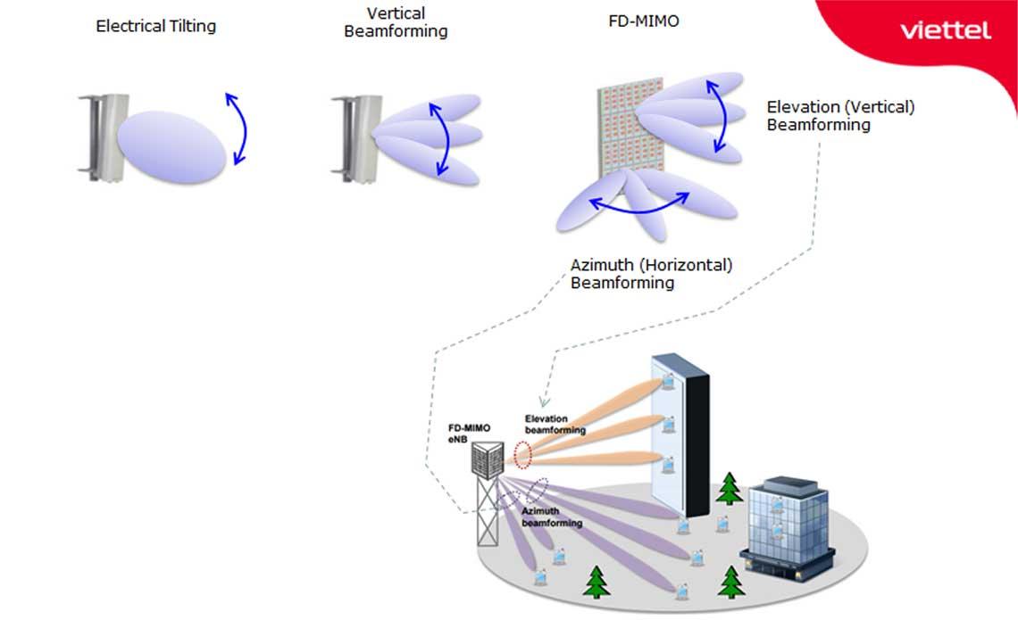 Mối liên kết giữa Beamforming và MIMO