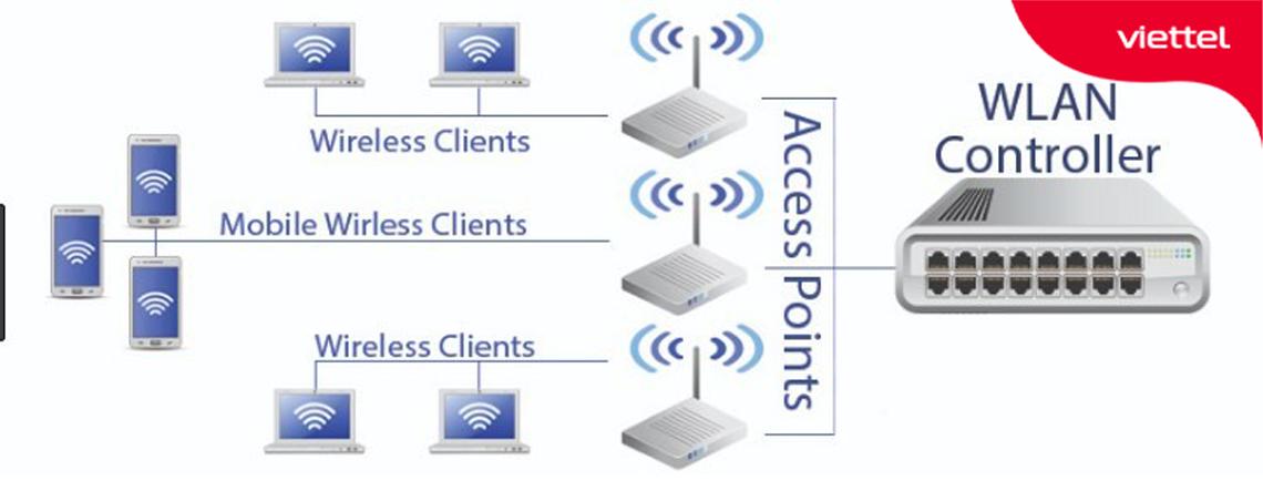 Mô hình quản lý hệ thống Wifi Controller