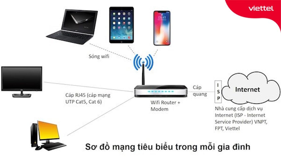 Sơ đồ lắp đặt hệ thống wifi tiêu biểu cho nhiều gia đình