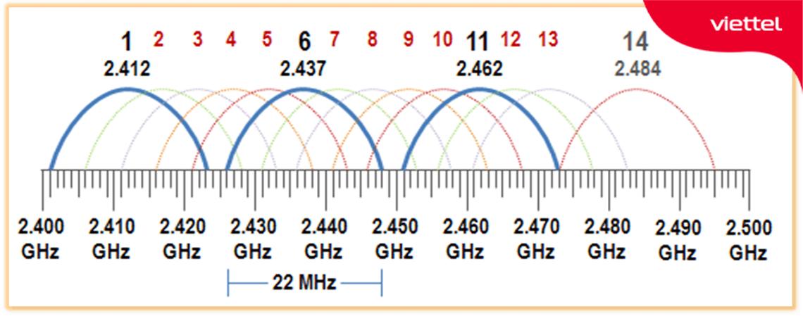 Minh họa tổng số 14 kênh trên băng tần 2.4GHz