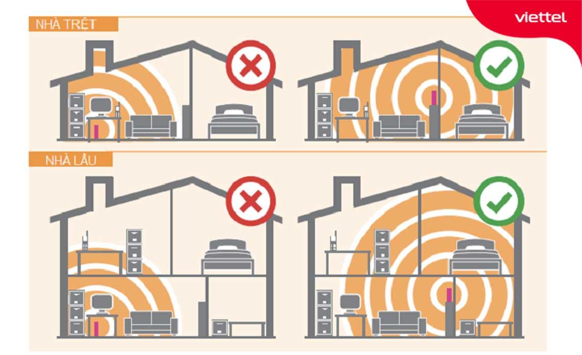 Ưu tiên đặt cục phát wifi tại trung tâm để đảm bảo tốc độ sóng khỏe và vùng phủ sóng rộng nhất.