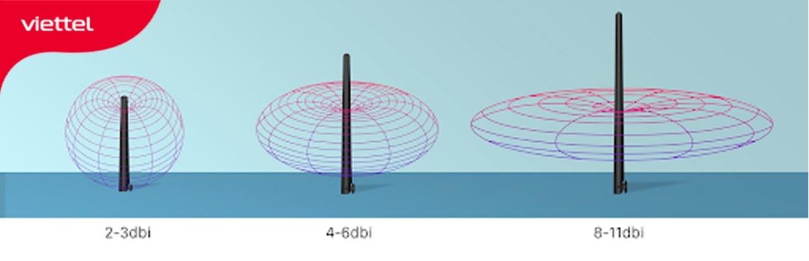 Vùng phủ sóng độ lợi anten từ 2-11 dBi  trên anten đa hướng được sử dụng phổ biến trong gia đình, doanh nghiệp