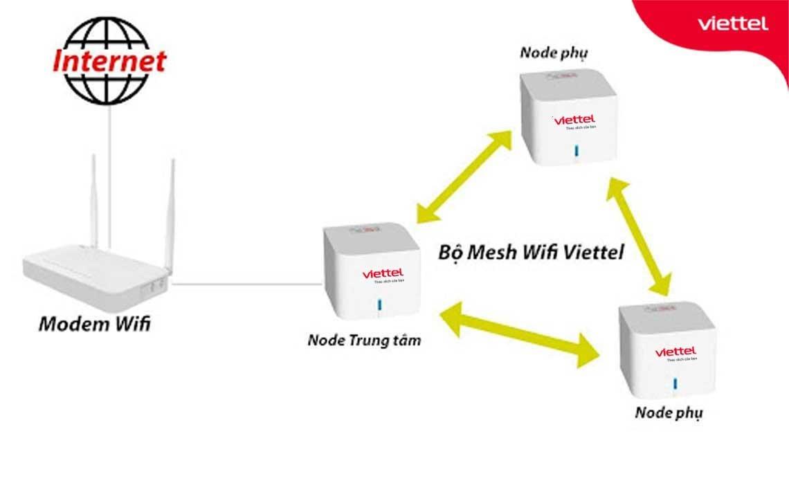 Mô hình sử dụng Home Wifi cho quán cafe từ 40 - 100 user trên 2 băng tần.