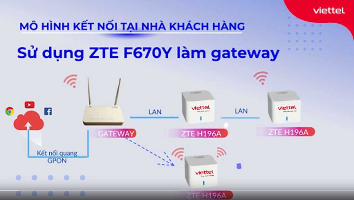 Mô hình kết nối Wifi Mesh Viettel khi đăng ký gói SuperNet 2021.